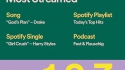 Spotify 2018 listening infographic
