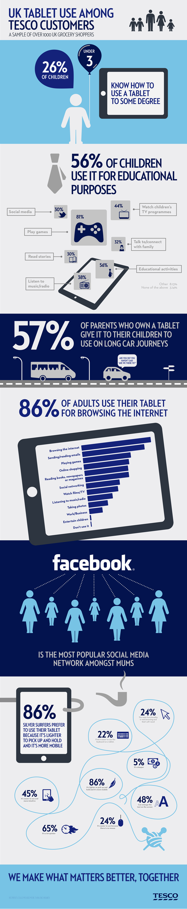 Tesco tablet use infographic