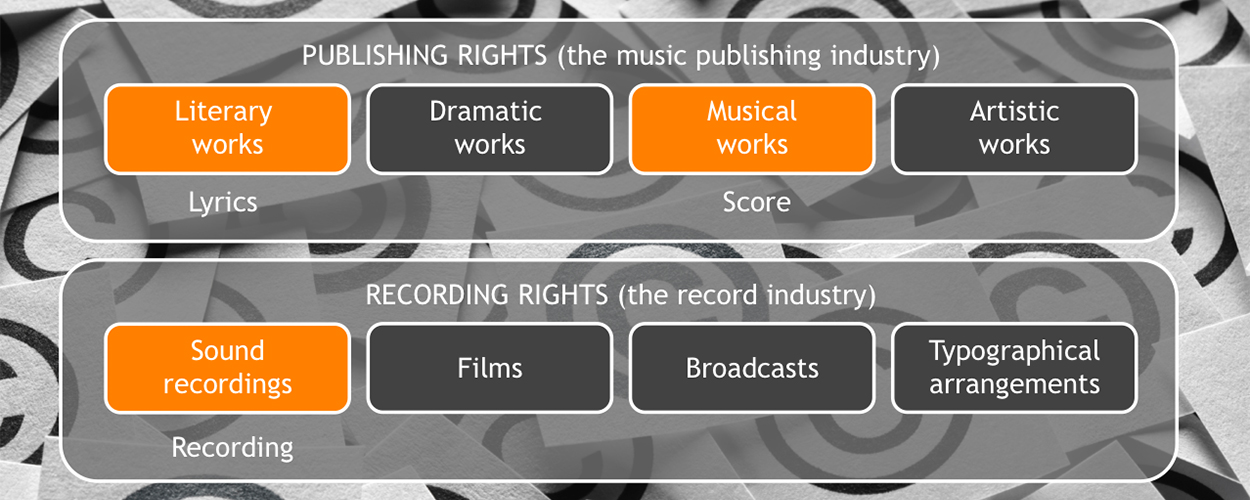 Music Rights