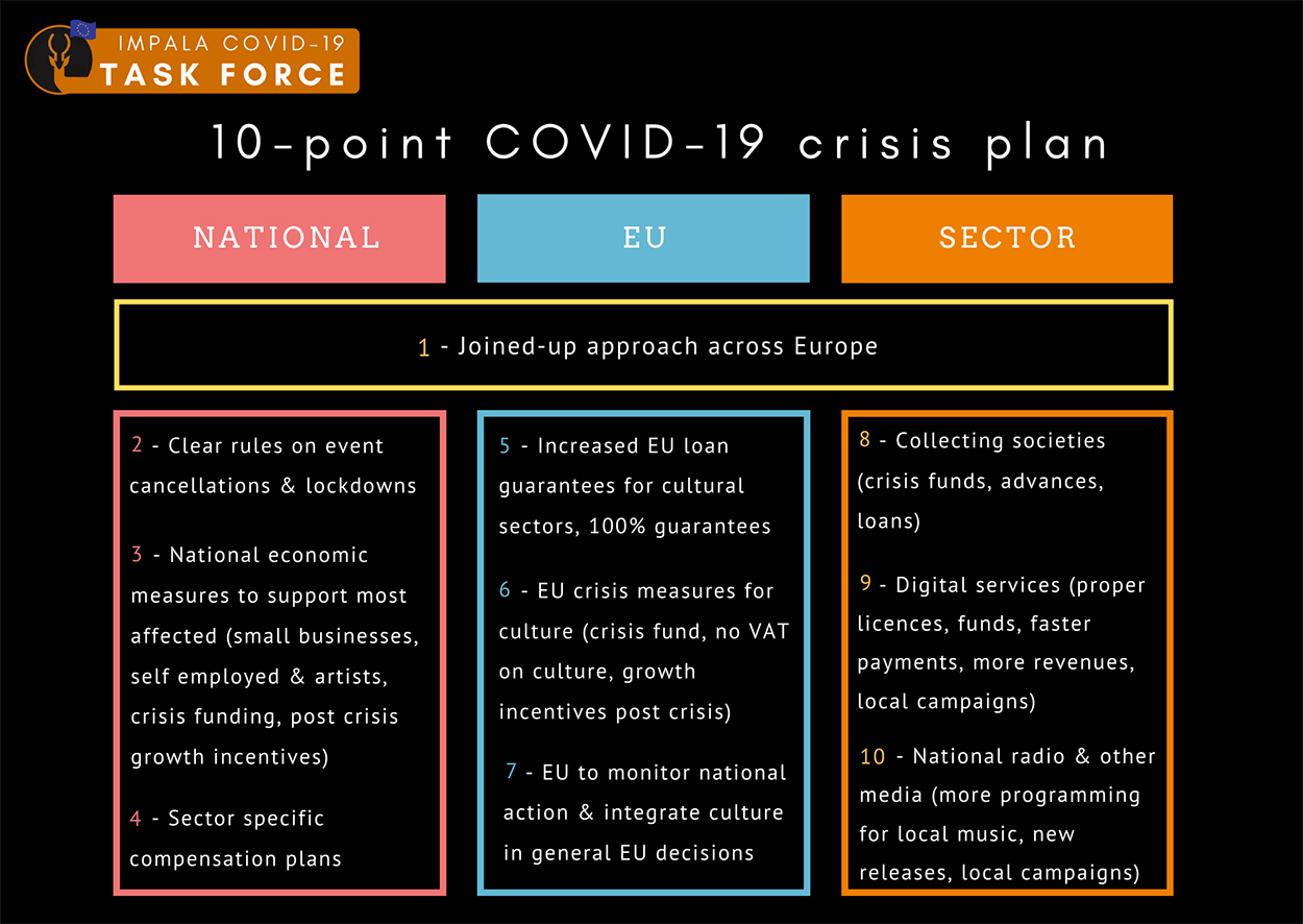 IMPALA COVID-19 action plan