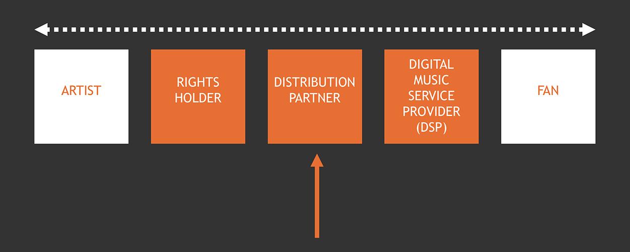 Distribution slide